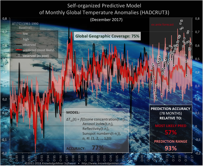 monthly forecast of GMT till 2017 obtained by a self-organizing modeling approach