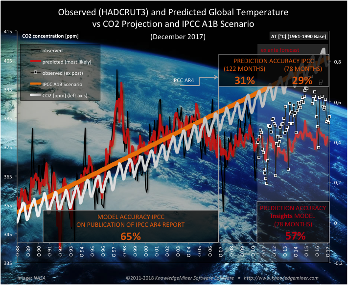 monthly forecast of GMT till 2017 obtained by a self-organizing modeling approach compared to IPCC AR4 projection of GCMs