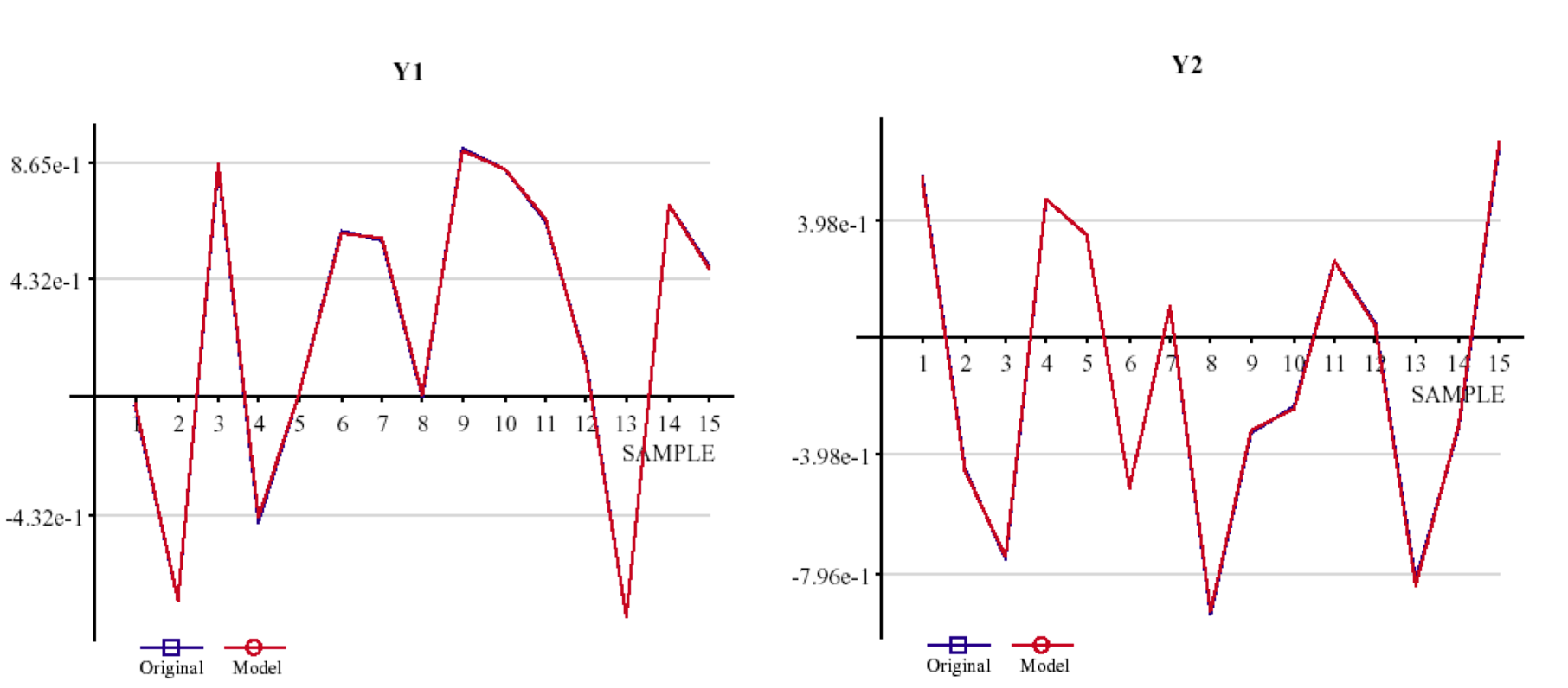 Graphs of two models