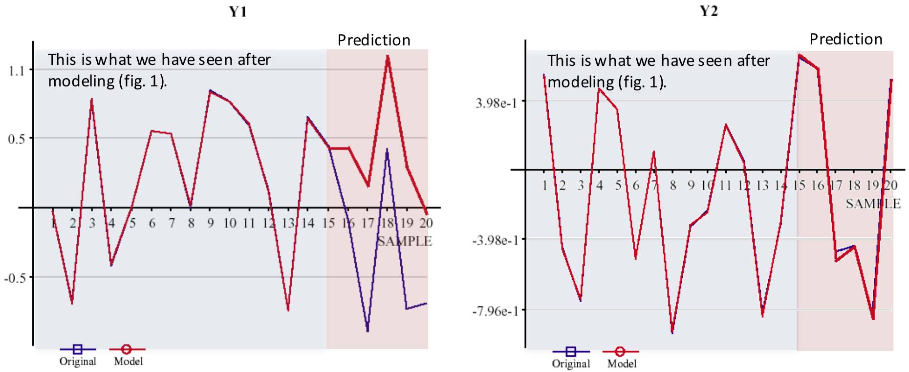 Prediction of two models