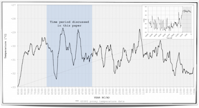the milankovitch theoryearths climate through time essay Milankovitch cycles are the collective effect  the milankovitch theory of climate change is  and this affects the earth's climate through several.
